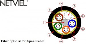 adss cable netviel